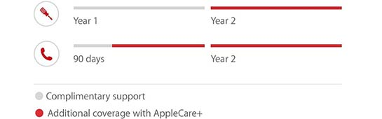 Will I lose my AppleCare+ Warranty?